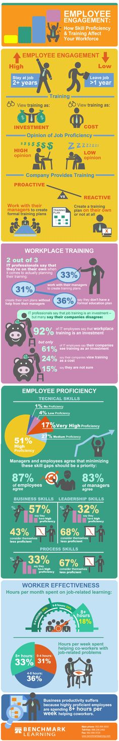 How skill proficiency and training affect your workforce #EmployeeEngagement