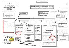 Resultado de imagen de esquema ley 39/2015 Let It Be, Pop, Google, Maps, Spanish Words, Popular, Pop Music