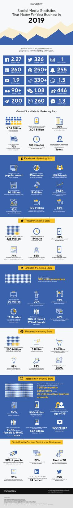Refer to our well researched and relevant social media statistics supported by data and infographic to plan a successful digital marketing strategy in 2019 Inbound Marketing, Marketing Budget, Digital Marketing Strategy, Facebook Marketing, Marketing Ideas, Social Media Statistics, Social Media Usage, Social Media Video, Social Media Marketing