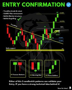 Online Stock Trading, Stock Trading Strategies, Candlestick Chart, Trading Quotes, Stock Charts, Day Trading, Trading Post, Financial Markets, Technical Analysis