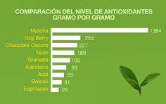 Una de las grandes propiedades del #TéMatcha es la gran cantidad de #Antioxidantes que contiene a diferencia de otros productos! 100% orgánico! www.matchachile.com #DailyMatcha