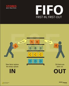 Fifo- first in first out Food Safety Training, Food Safety Tips, Health And Safety Poster, Safety Posters, Kaizen, Food Safety And Sanitation, Supply Chain Logistics, 6 Sigma, Warehouse Logistics