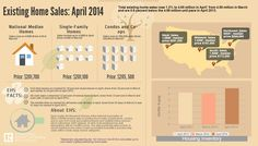The latest Existing Home Sales | Created in #free @Piktochart #Infographic Editor at www.piktochart.com