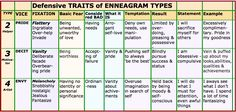 enneagram type four the healthy levels - Google Search
