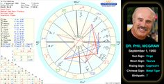 Dr. Phil McGraw's birth chart.   Born in 1950, Dr. Phil McGraw was a college football player who got his Ph.D. in psychology. He quit private practice to start Pathways, a self-motivation seminar, as well as a company called Courtroom Sciences. He met Oprah Winfrey while helping her win a lawsuit in 1998. McGraw became a regular on her show, then launched his own in 2002. He also penned several bestselling self-help books. #astrology #birthchart #natalchart #drphil #celebrity #famous #virgo