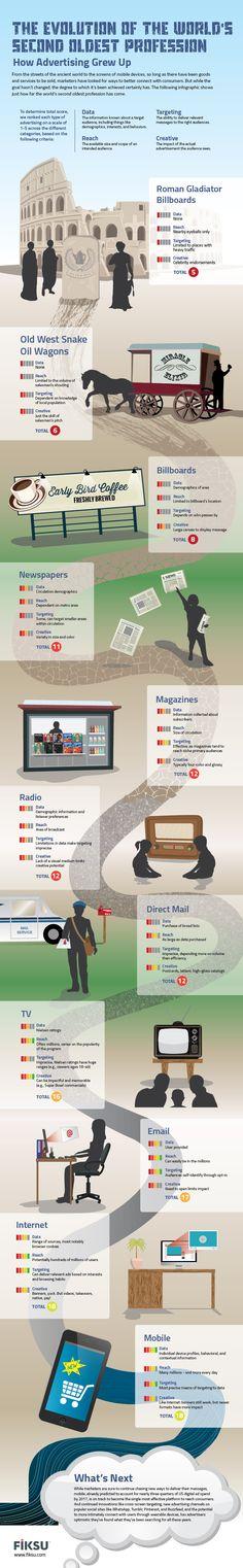 Evolución de la segunda profesión más vieja del Mundo: la Publicidad