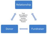Relationship diagram 061814