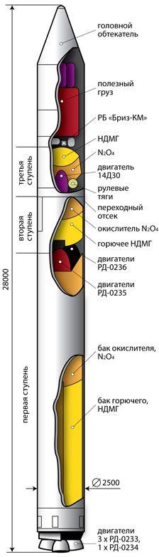 Ruská kosmická raketa Rokot. (Grafické schéma). Obrázek: Zdroj Roscosmos