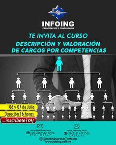@InfoingCursos #caracas #cargos   CURSO DESCIPCIÓN Y VALORACIÓN DE CARGOS POR COMPETENCIAS  * 6 y 7 de julio del 2016 * Caracas, Venezuela * Teléfonos: Caracas: + 58 (212) 417.1536 / Puerto Ordaz: + 58 (286) 961.8765 * Correo: ventas_04@Infoing.com.ve * Twitter: @InfoingCursos  * http://www.Infoing.com.ve  #cargos #consultoria #PuertoOrdaz  #InCompany #Presencial #recursoshumanos #expodato