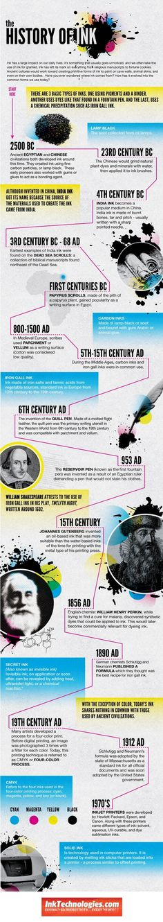 The huge impact of ink on our daily lives has gone mostly unnoticed. What would the world be like without it? Learn about the evolution of ink from th