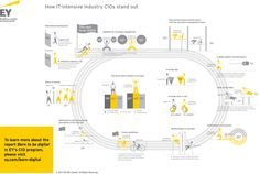 How IT-intensive industry CIOs stand out: As would be expected, within IT-intensive industries, much is being done on digital: just over half (51%) of CIOs in these industries say that they are already strongly engaged in leading the implementation of such technologies. Click on the image to download the full #EY report.
