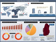 In Qatar electronic security market, video surveillance segment are recording higher growth than access control systems Electronic Security Systems, Turkey Video, Bank Financial, Surveillance System, Marketing Data, Research Projects, Market Research, Health Care, Education