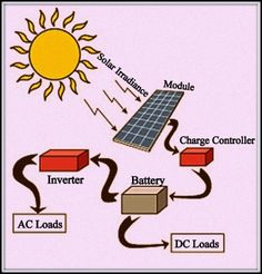 Solar Power for Home: To know completely about solar power for home, visit  http://www.electronicshub.org/solar-power-for-homes/