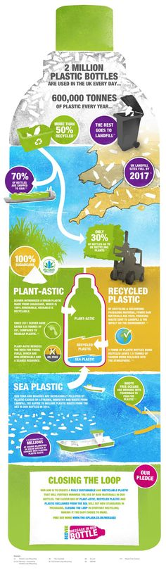 plastic bottles, recycling initiatives, ecover, green lifestyle, recycling, recycled materials, bioplastic, recycled plastic, plant-astic, s...