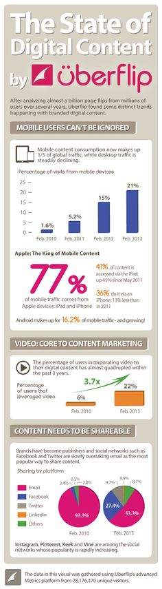 Content marketing start-up Uberflip has released an infographic on digital content. Web Social, Social Media Digital Marketing, Content Marketing Strategy, Inbound Marketing, Internet Marketing, Social Media Marketing, Marketing Technology, Social Networks, Marketing Models