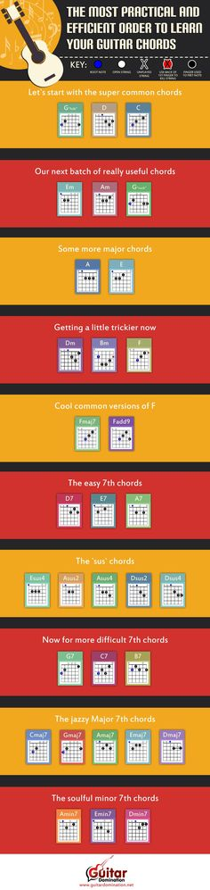 Chord Charts Acoustic Guitar Lovely the Most Practical and Efficient order to Learn Guitar Music Chords, Music Guitar, Playing Guitar, Learning Guitar, Gitarrenakkorde Songs, Guitar Chord Chart, Guitar Scales, Electric Guitar Chords, Electric Guitar Lessons