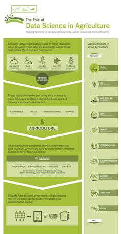Infographic: Role of Data Science In Agriculture. How Information Management Can Help Farmers Increase Productivity.  Source: Monsanto