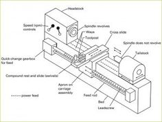 Different parts of Lathe includes Headstock, Split nut