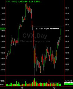 Trade Alert: Short Chevron Corp $CVX