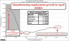Precisely ZERO manufacturing jobs were created in April.