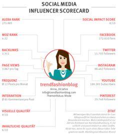 Die Social Media Influencer Scorecards von pressrelations unterstützen Sie dabei, Ihre Influencer Marketing Maßnahmen passgenau auszurichten. Denn: Um mit Influencern überhaupt in einen Dialog treten und interagieren zu können, müssen Sie wissen, wer auf Ihren Themengebieten aktiv ist.