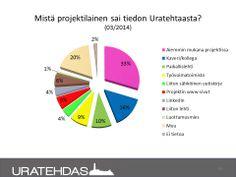 Seuranta 04/2014: Mistä projektiin ilmoittautunut sai tiedon Uratehtaasta. Ilmoittautuneet ajalla 01-04/2014.