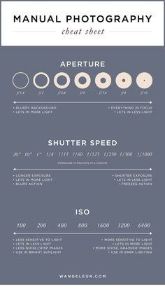 THE best guide for #photography. Manual Photography Cheat Sheet — Wandeleur: