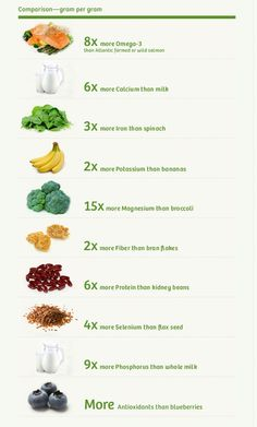 The Nutritional Power of Chia Seeds