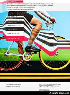Bike Cities