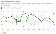 Americans' Views of Russia, Putin Are Worst in Years