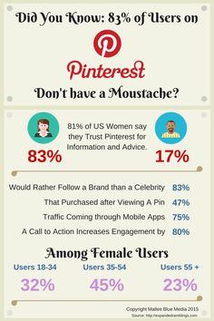 Did You Know: 83% of Pinterest Users Dont Have a Moustache?
