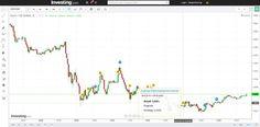 Forex Chart mit Wirtschaftsnachrichten integriert... #forexchart #chart #wirtschaftsnachrichten