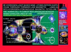 COMPARISON & DISCOVERY THE BALL SHAPEED FEMALE EARTH OVUMCOMPARED TO THE BALL SHAPED EARTHREVELS THE HUAMN CELL AS AN  HYDROGEN LIGHT ATOM  MOVING THROUGH  OVUM 45 EPITHELIAL CELLS INTERACTING WITH ITS MAGNETIC FIELDS CREATING MAGNETIC FETUS LINE 7