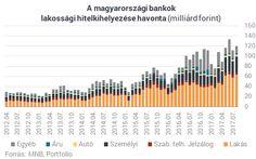 Úgy osztogatják a pénzt a magyar bankok, mintha nem lenne holnap