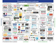The Landscape of the Photography Industry [INFOGRAPHIC]