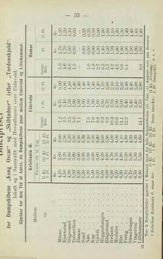 Prisliste 1906 på Mjøsen