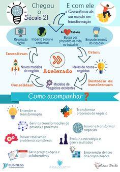 BPM & Business Transformation & Inovação: Um mundo de transformações…