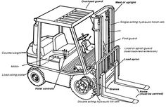 26 Best Forklift Parts images in 2015 | Toyota, Lifted trucks, Truck