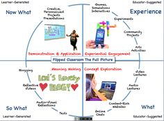 flipped learning poster