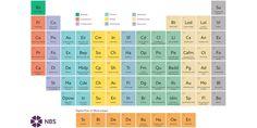 BIM Collaboration - Periodic Table of BIM | Analysis | The BIM Hub