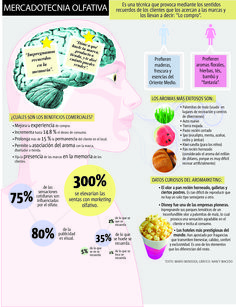 Curiosa infografía sobre datos del Marketing olfativo (pineado por @María Tejero)