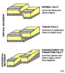 Worksheets Graphic Organizer For The Topic Faults a fault is crack in the earths crust typically faults are different types of faults