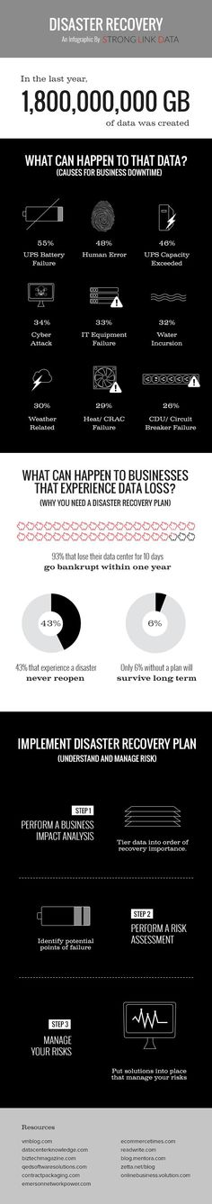 Your Backup And Disaster Recovery Plan Will Fail  Disaster