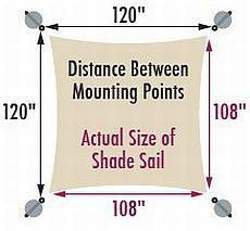 Everything you ever wanted to know about shade sails: size of shade sail compared to mounting points