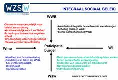WZSW Innovatienetwerk; projectinformatie: Integraal lokaal sociaal beleid