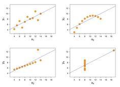 Anscombe's Quartet: la importancia de la representación gráfica