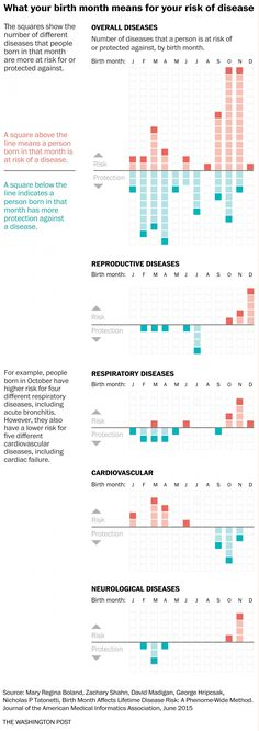 Scientists have discovered how the month you're born matters for your health - The Washington Post