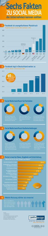 #Infografik zu #Social Media. Vergleich der größten Soziale Netze und die Entwicklung der Nutzerzahlen von Facebook in Deutschland. Veranschaulichung, wie Social Media das Surfverhalten und Kaufentscheidungen beeinflusst. By Projekt Design Karl-Heinz von Lackum.