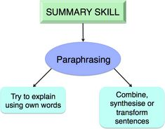 Paraphrasing diagram
