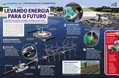 Levando energia para o futuro